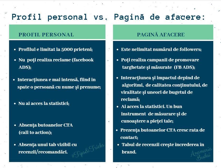 profil versus pagina afacere